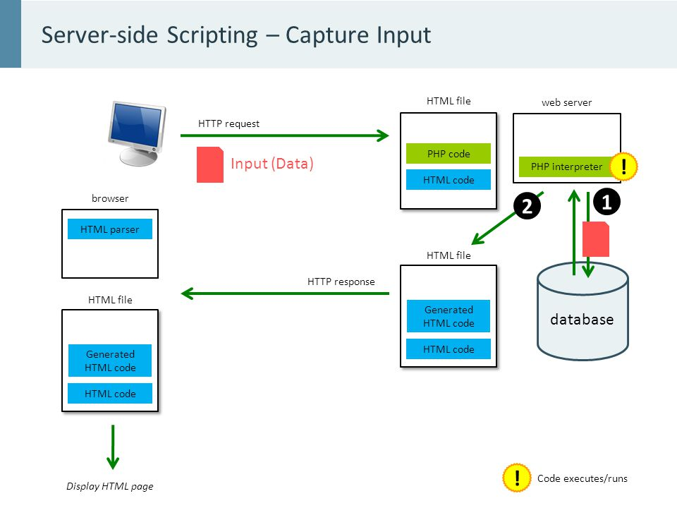 database Server-side Scripting – Capture Input browser web server PHP interpreter PHP code HTML code HTML parser HTML file .
