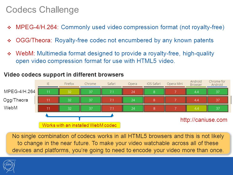 Codecs Challenge Ogg/Theora WebM MPEG-4/H.264 Video codecs support in different browsers Works with an installed WebM codec http://caniuse.com  MPEG-