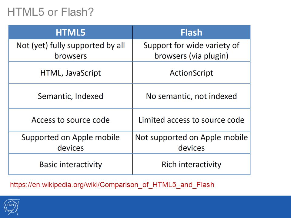 HTML5 or Flash https://en.wikipedia.org/wiki/Comparison_of_HTML5_and_Flash