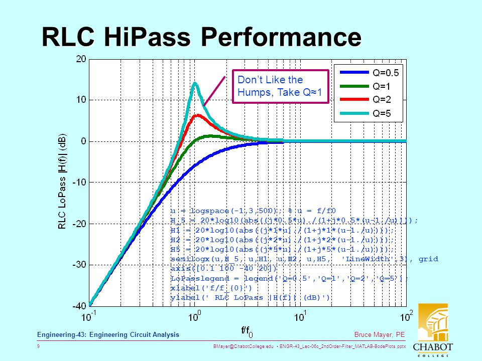BMayer@ChabotCollege.edu ENGR-43_Lec-06c_2ndOrder-Filter_MATLAB-BodePlots.pptx 9 Bruce Mayer, PE Engineering-43: Engineering Circuit Analysis RLC HiPa