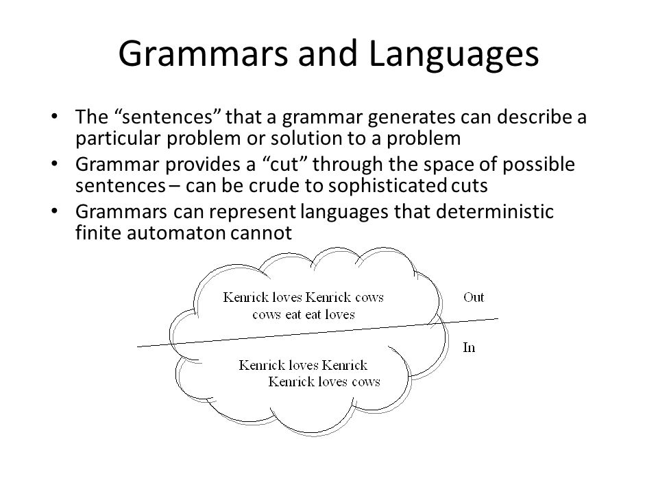Grammars and Languages The sentences that a grammar generates can describe a particular problem or solution to a problem Grammar provides a cut through the space of possible sentences – can be crude to sophisticated cuts Grammars can represent languages that deterministic finite automaton cannot