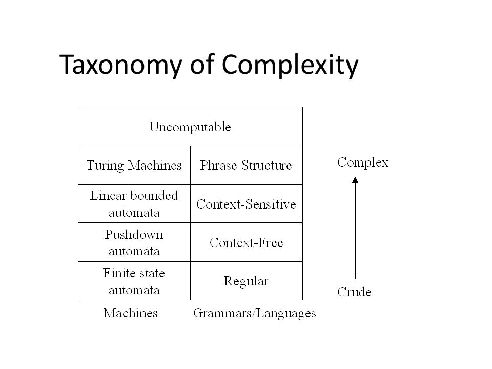 Taxonomy of Complexity