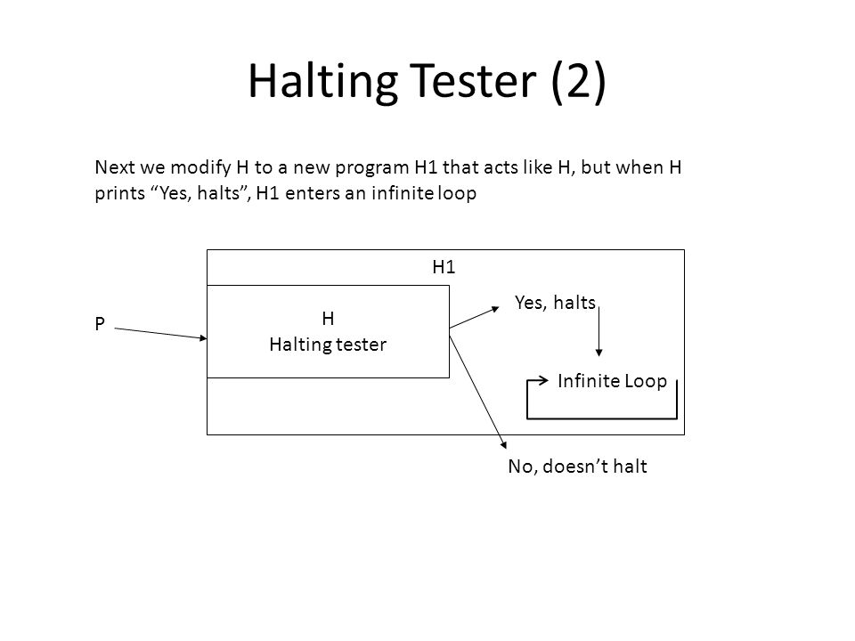 Halting Tester (2) H Halting tester P Yes, halts No, doesn't halt Next we modify H to a new program H1 that acts like H, but when H prints Yes, halts , H1 enters an infinite loop H1 Infinite Loop