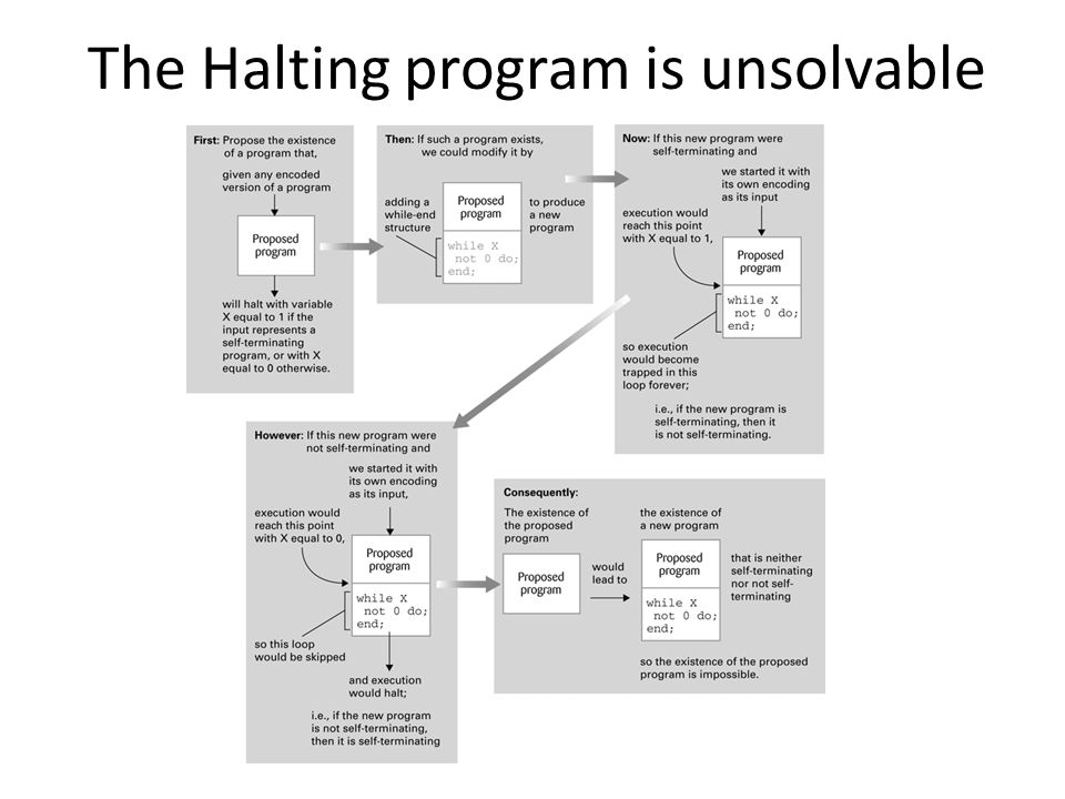 The Halting program is unsolvable