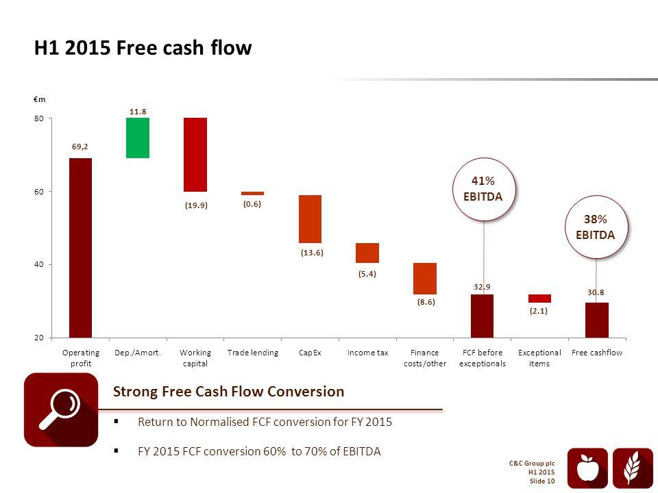 H1 2015 Free cash flow €m 41% EBITDA 38% EBITDA C&C Group plc H1 2015 Slide 10 Strong Free Cash Flow Conversion  Return to Normalised FCF conversion for FY 2015  FY 2015 FCF conversion 60% to 70% of EBITDA