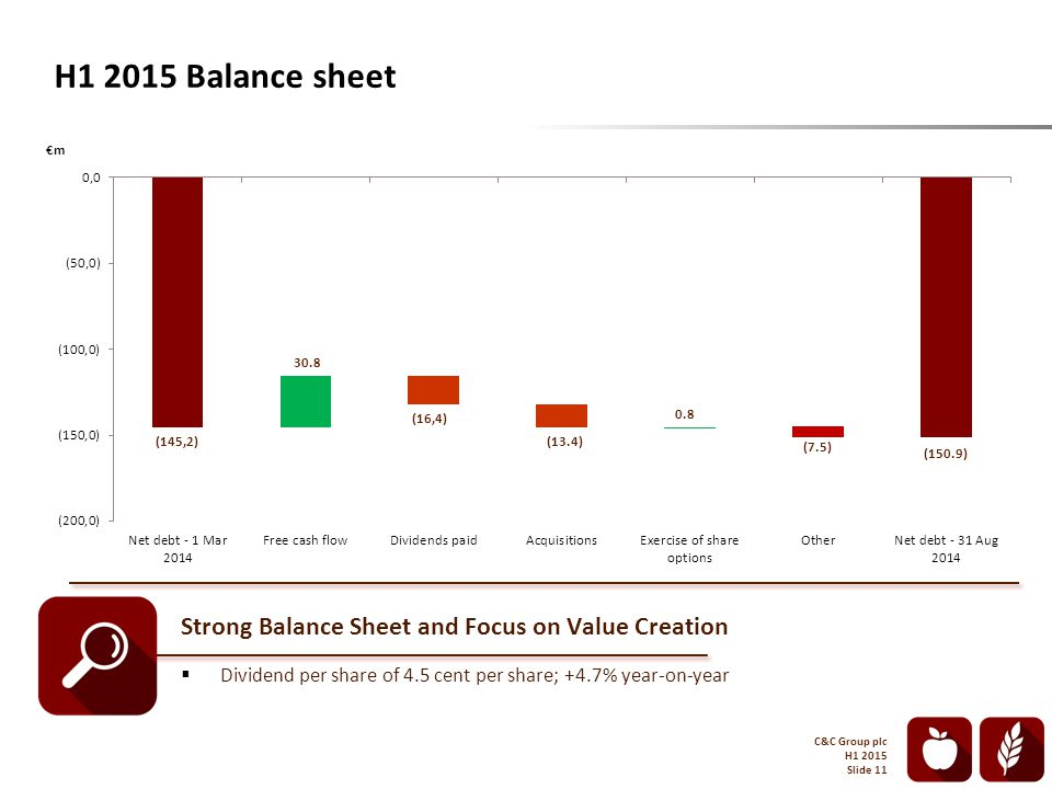 H1 2015 Balance sheet €m C&C Group plc H1 2015 Slide 11 Strong Balance Sheet and Focus on Value Creation  Dividend per share of 4.5 cent per share; +4.7% year-on-year