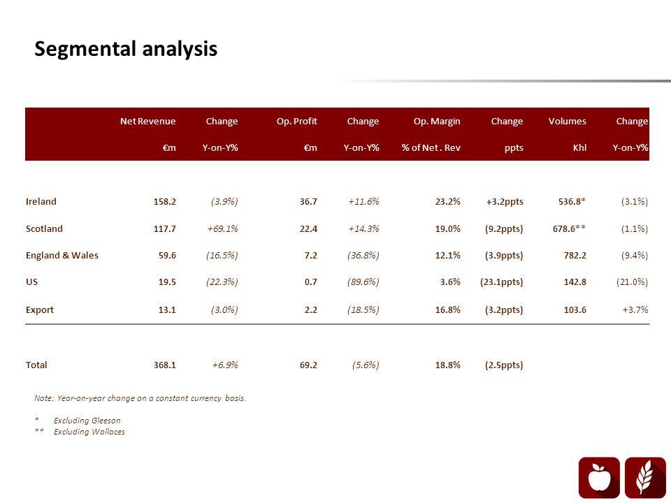 Segmental analysis Net RevenueChangeOp. ProfitChangeOp.