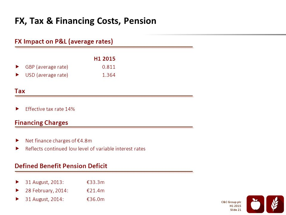 FX, Tax & Financing Costs, Pension FX Impact on P&L (average rates) H1 2015  GBP (average rate) 0.811  USD (average rate) 1.364 Tax  Effective tax rate 14% Financing Charges  Net finance charges of €4.8m  Reflects continued low level of variable interest rates Defined Benefit Pension Deficit  31 August, 2013: €33.3m  28 February, 2014:€21.4m  31 August, 2014:€36.0m C&C Group plc H1 2015 Slide 21
