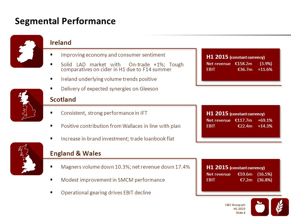 Ireland  Improving economy and consumer sentiment  Solid LAD market with On-trade +1%; Tough comparatives on cider in H1 due to F14 summer  Ireland underlying volume trends positive  Delivery of expected synergies on Gleeson Segmental Performance H1 2015 (constant currency) Net revenue€158.2m(3.9%) EBIT€36.7m+11.6% Scotland  Consistent, strong performance in IFT  Positive contribution from Wallaces in line with plan  Increase in brand investment; trade loanbook flat England & Wales  Magners volume down 10.3%; net revenue down 17.4%  Modest improvement in SMCM performance  Operational gearing drives EBIT decline H1 2015 (constant currency ) Net revenue€117.7m+69.1% EBIT€22.4m+14.3% H1 2015 (constant currency) Net revenue€59.6m(16.5%) EBIT€7.2m(36.8%) C&C Group plc H1 2015 Slide 6