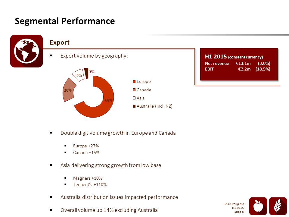 Export  Export volume by geography:  Double digit volume growth in Europe and Canada  Europe +27%  Canada +15%  Asia delivering strong growth from low base  Magners +10%  Tennent's +110%  Australia distribution issues impacted performance  Overall volume up 14% excluding Australia Segmental Performance H1 2015 (constant currency) Net revenue€13.1m(3.0%) EBIT€2.2m(18.5%) C&C Group plc H1 2015 Slide 8