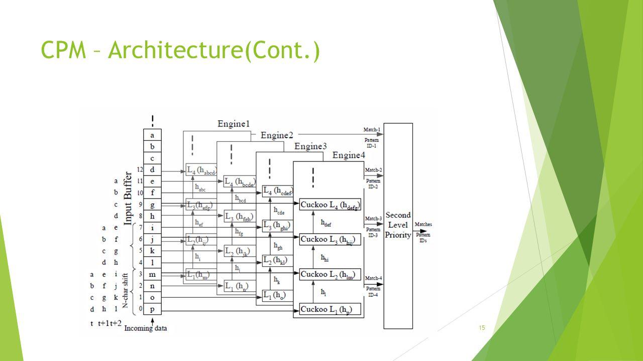 CPM – Architecture(Cont.) 15