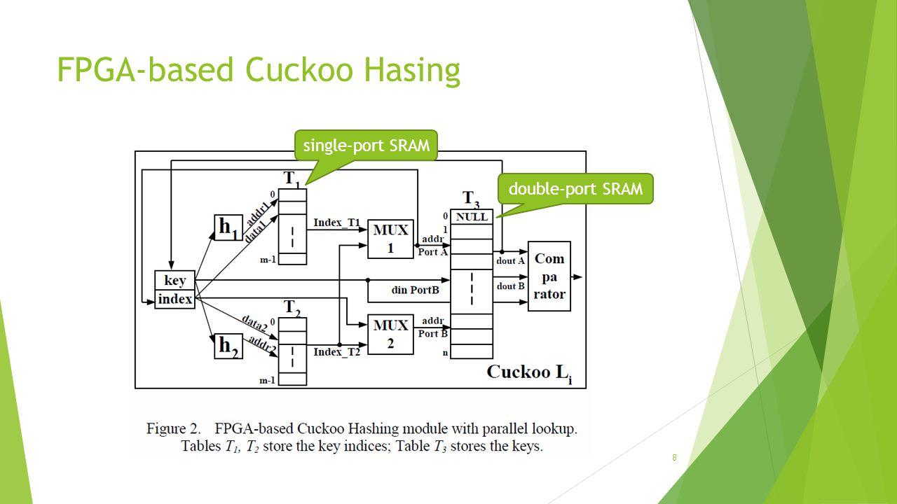 Cuckoo Hasing - lookup 9