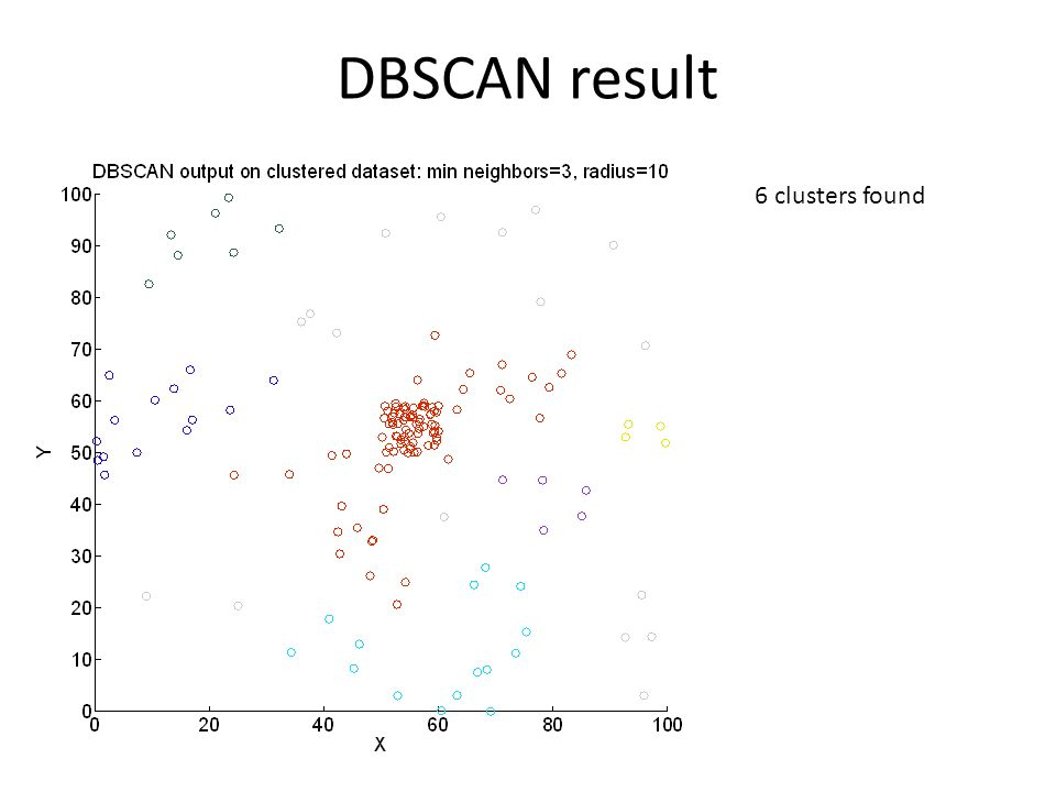 DBSCAN result 6 clusters found