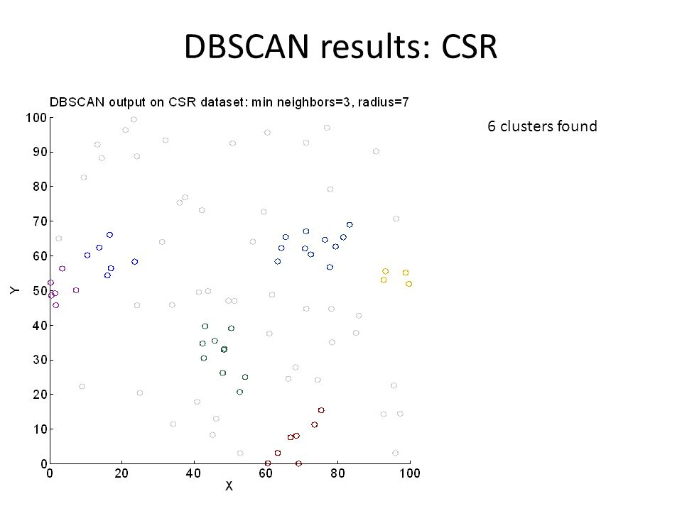 DBSCAN results: CSR 6 clusters found