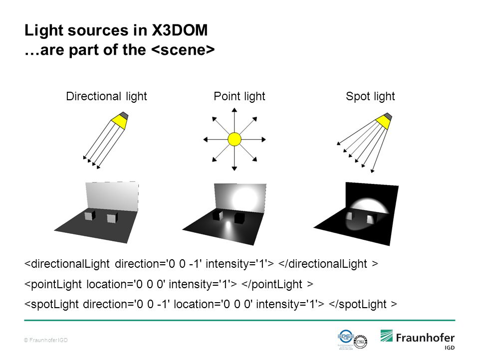 © Fraunhofer IGD Light sources in X3DOM …are part of the Directional lightPoint lightSpot light