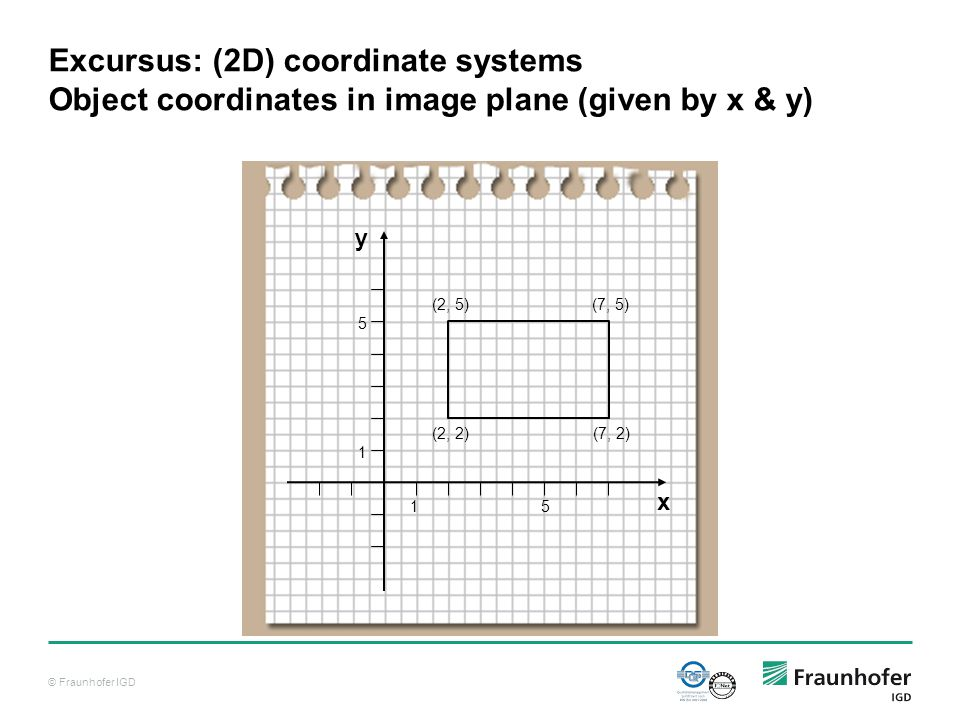 © Fraunhofer IGD Excursus: (2D) coordinate systems Object coordinates in image plane (given by x & y) x y 1 1 5 5 (2, 2)(7, 2) (2, 5)(7, 5)