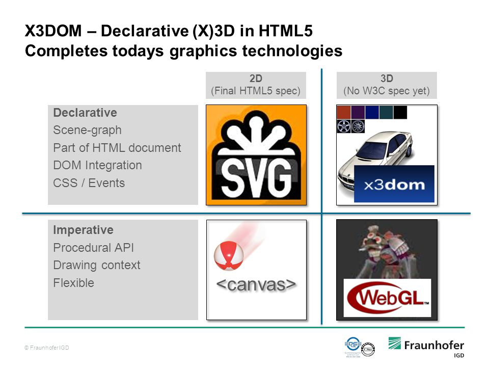 © Fraunhofer IGD X3DOM – Declarative (X)3D in HTML5 Completes todays graphics technologies Declarative Scene-graph Part of HTML document DOM Integration CSS / Events Imperative Procedural API Drawing context Flexible 2D (Final HTML5 spec) 3D (No W3C spec yet)
