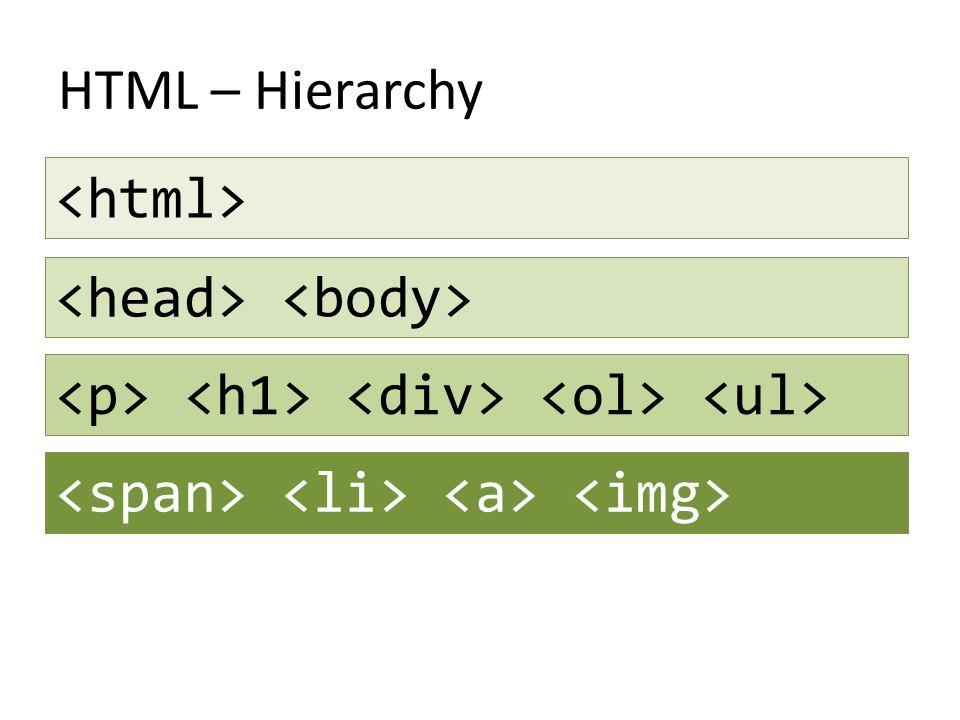 HTML – Hierarchy