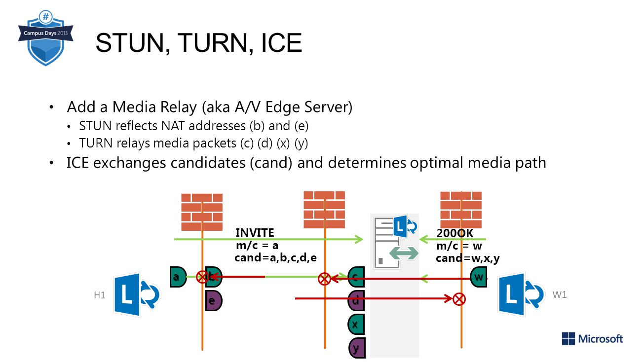 Add a Media Relay (aka A/V Edge Server) STUN reflects NAT addresses (b) and (e) TURN relays media packets (c) (d) (x) (y) ICE exchanges candidates (cand) and determines optimal media path STUN, TURN, ICE a INVITE m/c = a 200OK m/c = w d cb e y x w cand=a,b,c,d,e cand=w,x,y