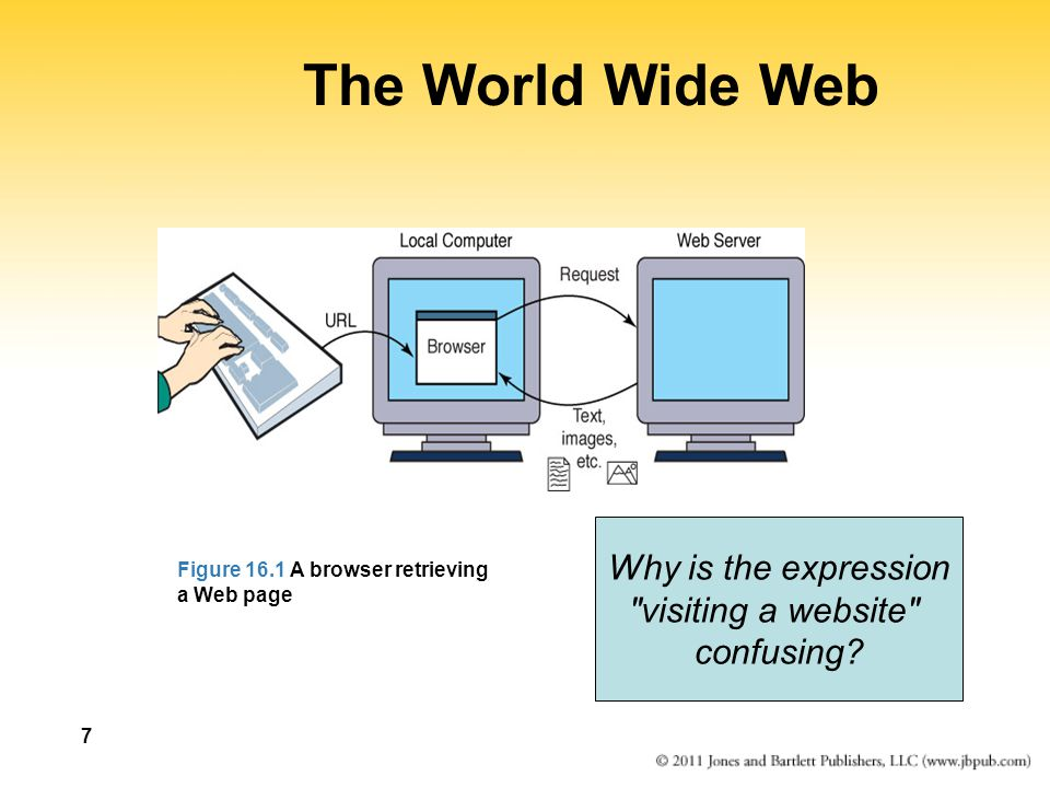 7 The World Wide Web Figure 16.1 A browser retrieving a Web page Why is the expression