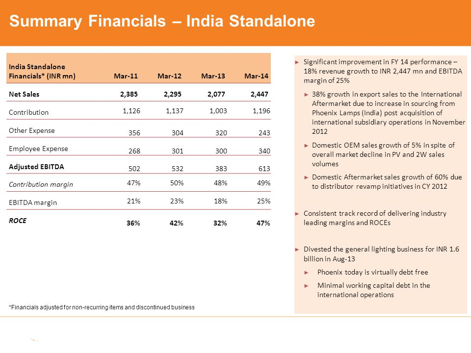 ► Significant improvement in FY 14 performance – 18% revenue growth to INR 2,447 mn and EBITDA margin of 25% ► 38% growth in export sales to the Inter