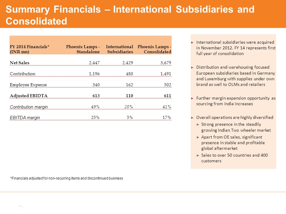 FY 2014 Financials* (INR mn) Phoenix Lamps - Standalone International Subsidiaries Phoenix Lamps - Consolidated Net Sales 2,447 2,429 3,679 Contributi