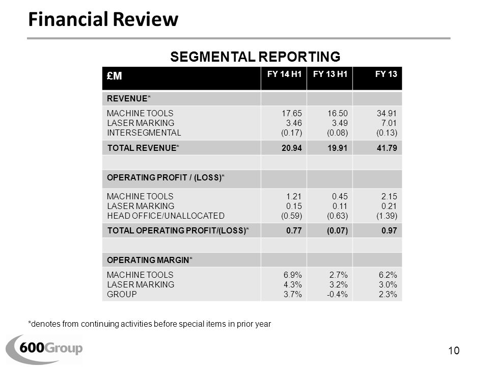 Financial Review *denotes from continuing activities before special items in prior year £M FY 14 H1FY 13 H1FY 13 REVENUE* MACHINE TOOLS LASER MARKING INTERSEGMENTAL 17.65 3.46 (0.17) 16.50 3.49 (0.08) 34.91 7.01 (0.13) TOTAL REVENUE*20.9419.9141.79 OPERATING PROFIT / (LOSS)* MACHINE TOOLS LASER MARKING HEAD OFFICE/UNALLOCATED 1.21 0.15 (0.59) 0.45 0.11 (0.63) 2.15 0.21 (1.39) TOTAL OPERATING PROFIT/(LOSS)*0.77(0.07)0.97 OPERATING MARGIN* MACHINE TOOLS LASER MARKING GROUP 6.9% 4.3% 3.7% 2.7% 3.2% -0.4% 6.2% 3.0% 2.3% SEGMENTAL REPORTING 10