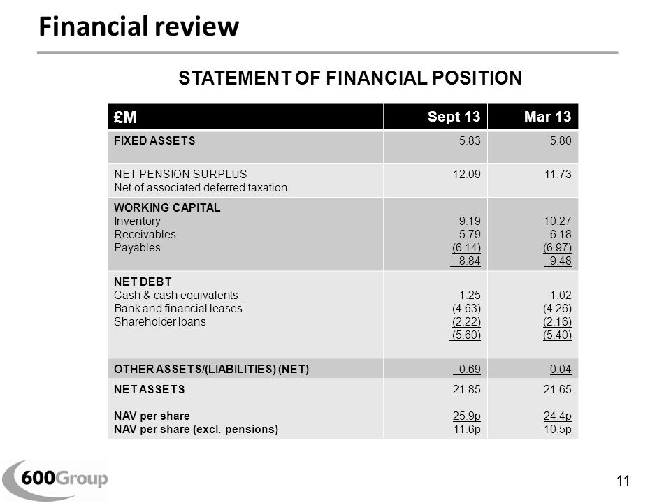 Financial review £M Sept 13Mar 13 FIXED ASSETS5.835.80 NET PENSION SURPLUS Net of associated deferred taxation 12.0911.73 WORKING CAPITAL Inventory Receivables Payables 9.19 5.79 (6.14) 8.84 10.27 6.18 (6.97) 9.48 NET DEBT Cash & cash equivalents Bank and financial leases Shareholder loans 1.25 (4.63) (2.22) (5.60) 1.02 (4.26) (2.16) (5.40) OTHER ASSETS/(LIABILITIES) (NET) 0.690.04 NET ASSETS NAV per share NAV per share (excl.