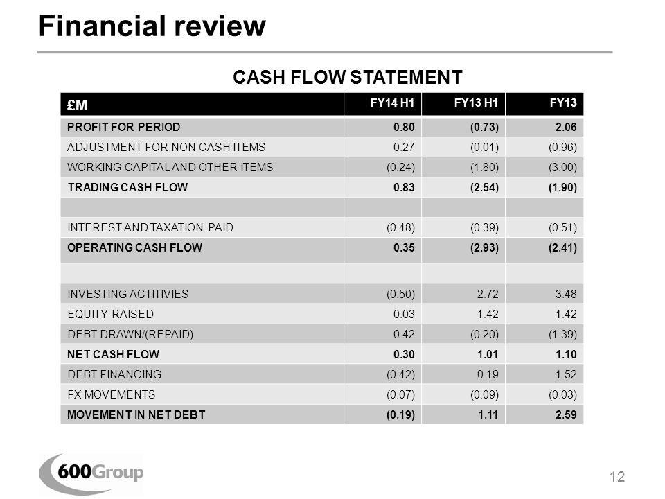 Financial review £M FY14 H1FY13 H1FY13 PROFIT FOR PERIOD0.80(0.73)2.06 ADJUSTMENT FOR NON CASH ITEMS0.27(0.01)(0.96) WORKING CAPITAL AND OTHER ITEMS(0.24)(1.80)(3.00) TRADING CASH FLOW0.83(2.54)(1.90) INTEREST AND TAXATION PAID(0.48)(0.39)(0.51) OPERATING CASH FLOW0.35(2.93)(2.41) INVESTING ACTITIVIES(0.50)2.723.48 EQUITY RAISED0.031.42 DEBT DRAWN/(REPAID)0.42(0.20)(1.39) NET CASH FLOW0.301.011.10 DEBT FINANCING(0.42)0.191.52 FX MOVEMENTS(0.07)(0.09)(0.03) MOVEMENT IN NET DEBT(0.19)1.112.59 CASH FLOW STATEMENT 12