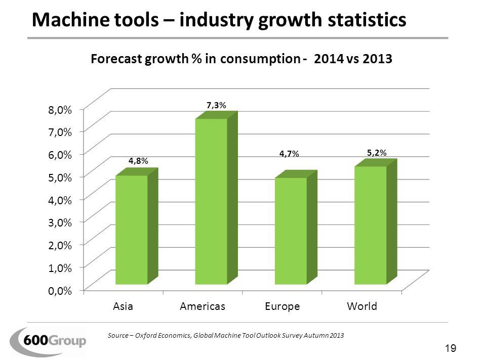 Machine tools – industry growth statistics 19 Source – Oxford Economics, Global Machine Tool Outlook Survey Autumn 2013