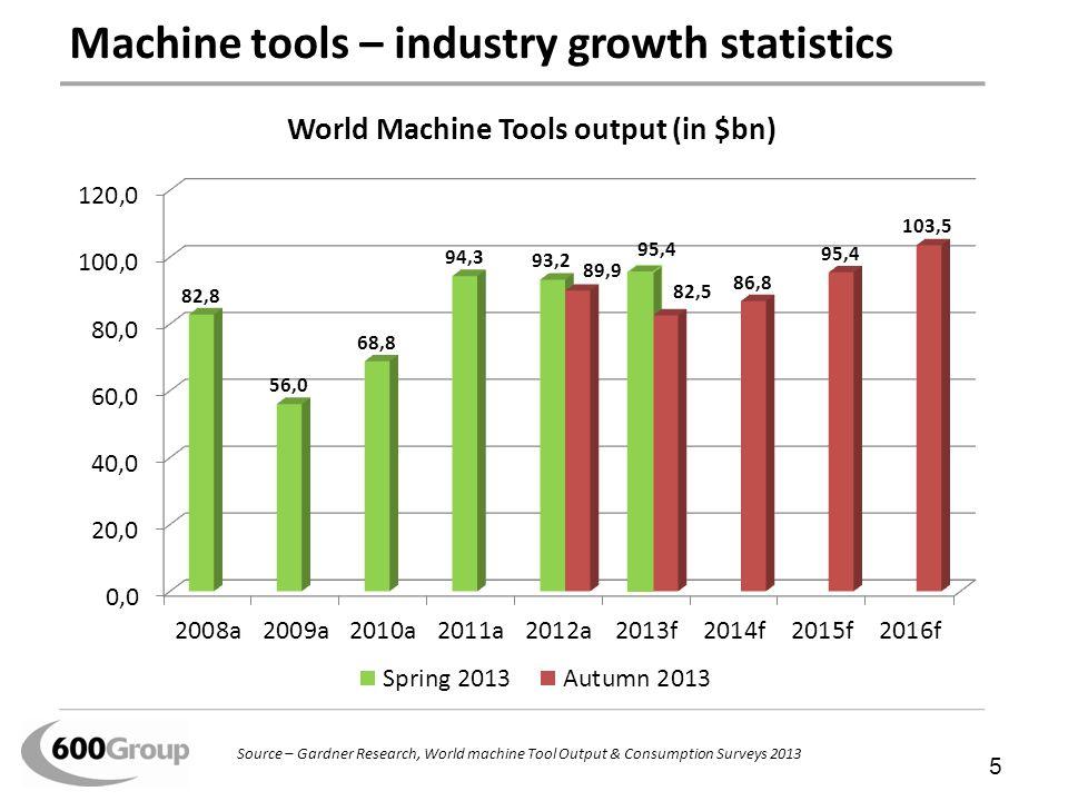 Machine tools – industry growth statistics 5 Source – Gardner Research, World machine Tool Output & Consumption Surveys 2013