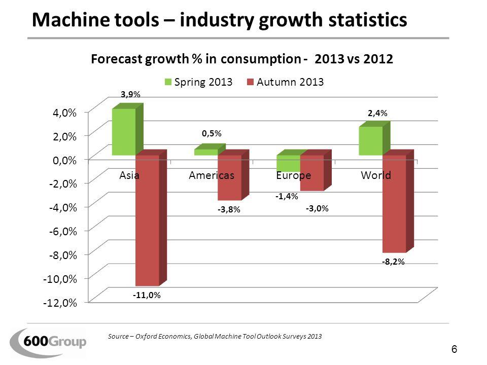 Machine tools – industry growth statistics 6 Source – Oxford Economics, Global Machine Tool Outlook Surveys 2013