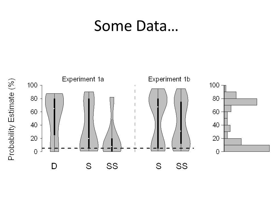 Some Data…