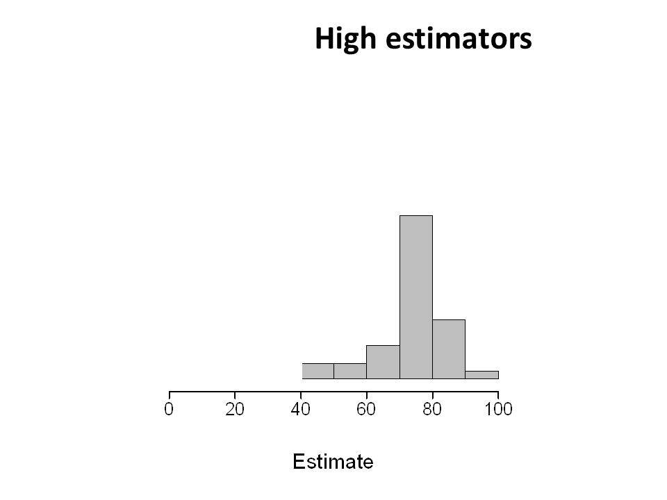 High estimators