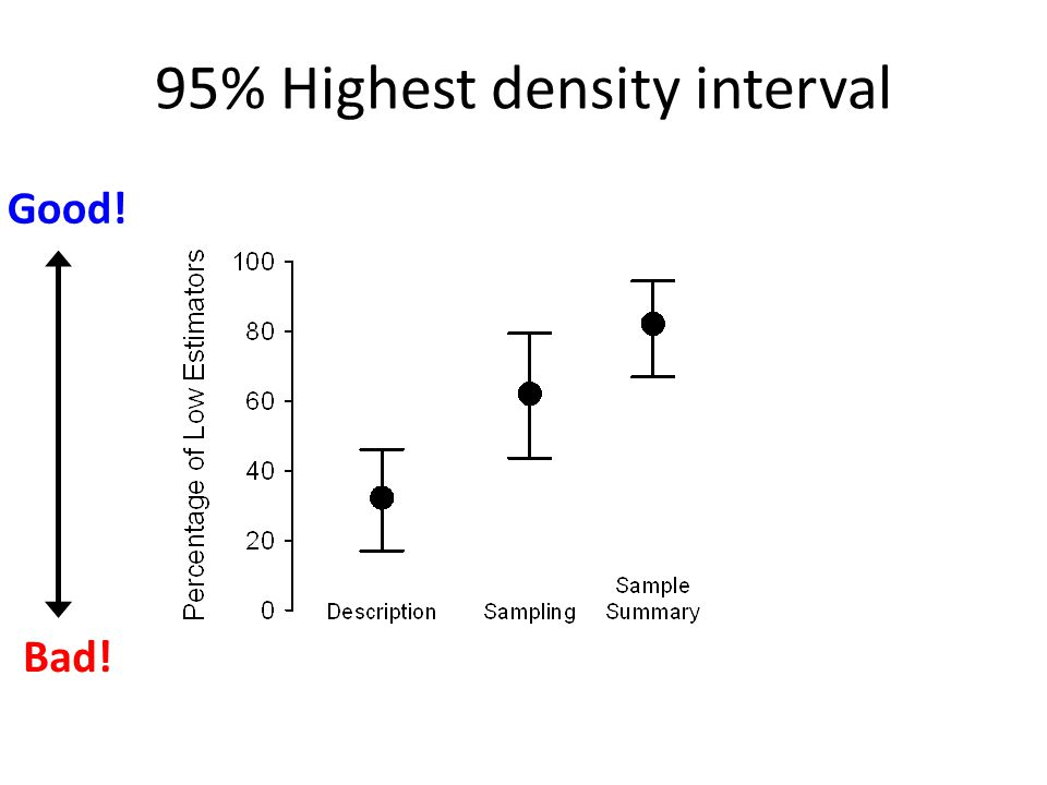 95% Highest density interval Good! Bad!