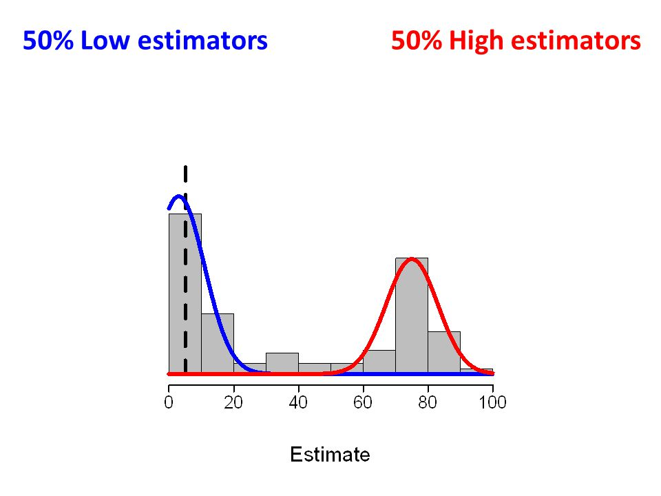 50% Low estimators50% High estimators