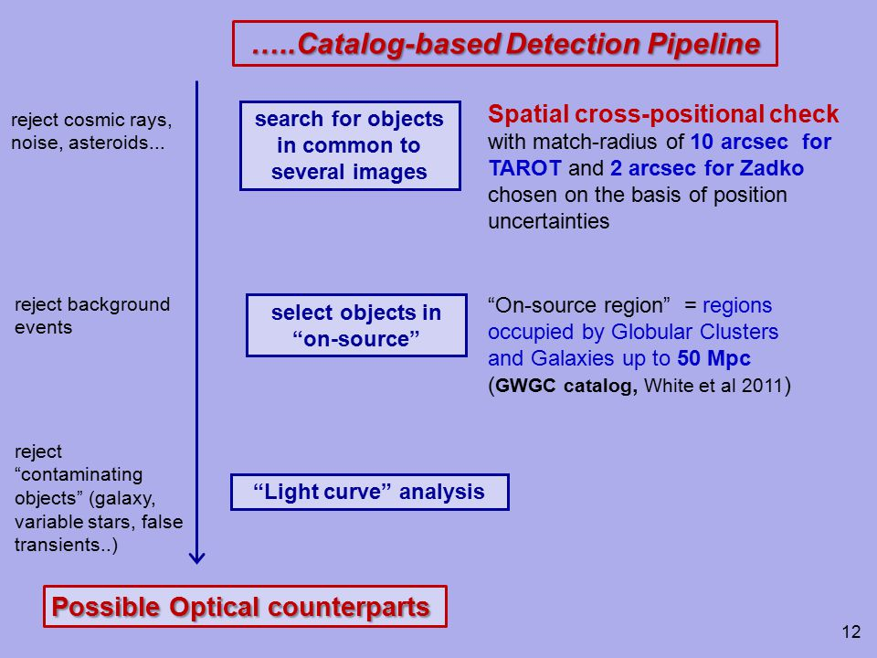 search for objects in common to several images Spatial cross-positional check with match-radius of 10 arcsec for TAROT and 2 arcsec for Zadko chosen on the basis of position uncertainties reject cosmic rays, noise, asteroids...