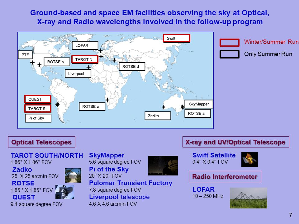 Ground-based and space EM facilities observing the sky at Optical, X-ray and Radio wavelengths involved in the follow-up program TAROT SOUTH/NORTH 1.86° X 1.86° FOV Zadko 25 X 25 arcmin FOV ROTSE 1.85 ° X 1.85° FOV QUEST 9.4 square degree FOV SkyMapper 5.6 square degree FOV Pi of the Sky 20° X 20° FOV Palomar Transient Factory 7.8 square degree FOV Liverpool telescope 4.6 X 4.6 arcmin FOV Optical Telescopes Swift Satellite 0.4° X 0.4° FOV X-ray and UV/Optical Telescope Radio Interferometer LOFAR 10 – 250 MHz Winter/Summer Run Only Summer Run 7