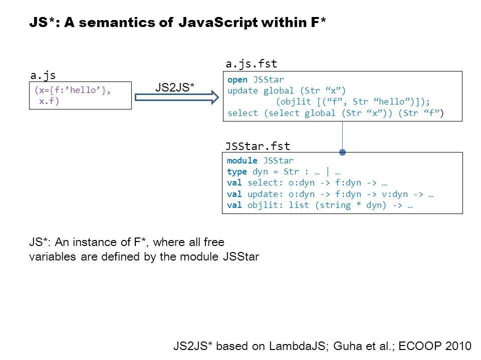 JS*: A semantics of JavaScript within F* JS2JS* (x={f:'hello'}, x.f) open JSStar update global (Str x ) (objlit [( f , Str hello )]); select (select global (Str x )) (Str f ) module JSStar type dyn = Str : … | … val select: o:dyn -> f:dyn -> … val update: o:dyn -> f:dyn -> v:dyn -> … val objlit: list (string * dyn) -> … JS2JS* based on LambdaJS; Guha et al.; ECOOP 2010 a.js a.js.fst JSStar.fst JS*: An instance of F*, where all free variables are defined by the module JSStar