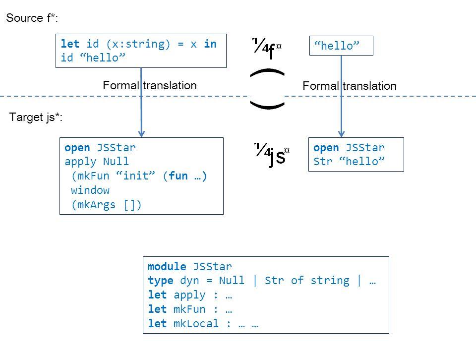 let id (x:string) = x in id hello open JSStar apply Null (mkFun init (fun …) window (mkArgs []) module JSStar type dyn = Null | Str of string | … let apply : … let mkFun : … let mkLocal : … … Formal translation hello open JSStar Str hello Formal translation Source f*: Target js*: