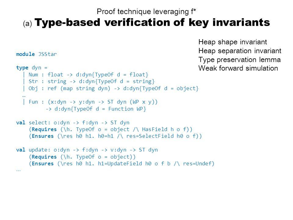 Proof technique leveraging f* (a) Type-based verification of key invariants Heap shape invariant Heap separation invariant Type preservation lemma Weak forward simulation module JSStar type dyn = | Num : float -> d:dyn{TypeOf d = float} | Str : string -> d:dyn{TypeOf d = string} | Obj : ref (map string dyn) -> d:dyn{TypeOf d = object} … | Fun : (x:dyn -> y:dyn -> ST dyn (WP x y)) -> d:dyn{TypeOf d = Function WP} val select: o:dyn -> f:dyn -> ST dyn (Requires (\h.