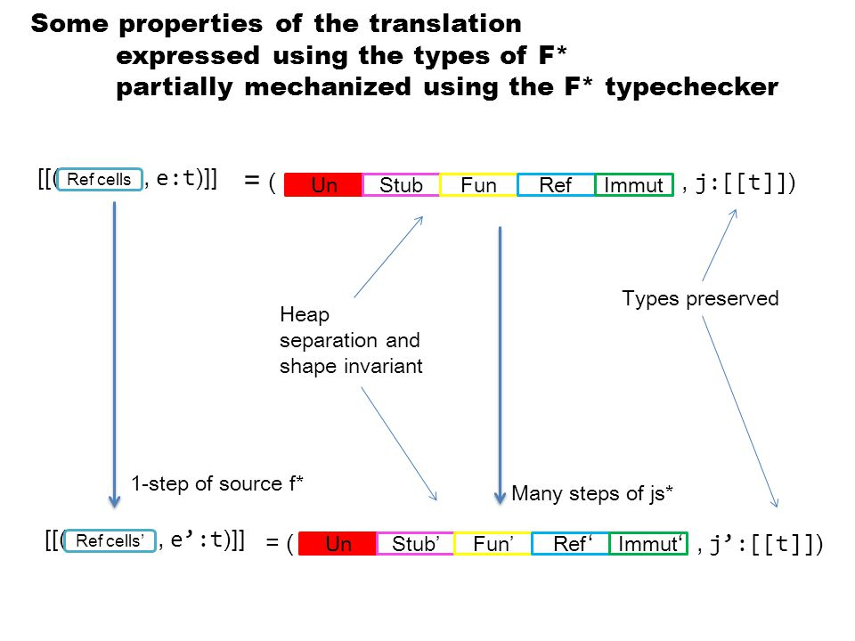 = (, j:[[t]] ) = ( ' ', j':[[t]] ) Many steps of js* Some properties of the translation expressed using the types of F* partially mechanized using the F* typechecker [[(, e:t )]] Ref cells Types preserved Heap separation and shape invariant 1-step of source f* [[(, e':t )]] Ref cells' UnStub'Fun'RefImmutUnStubFunRefImmut