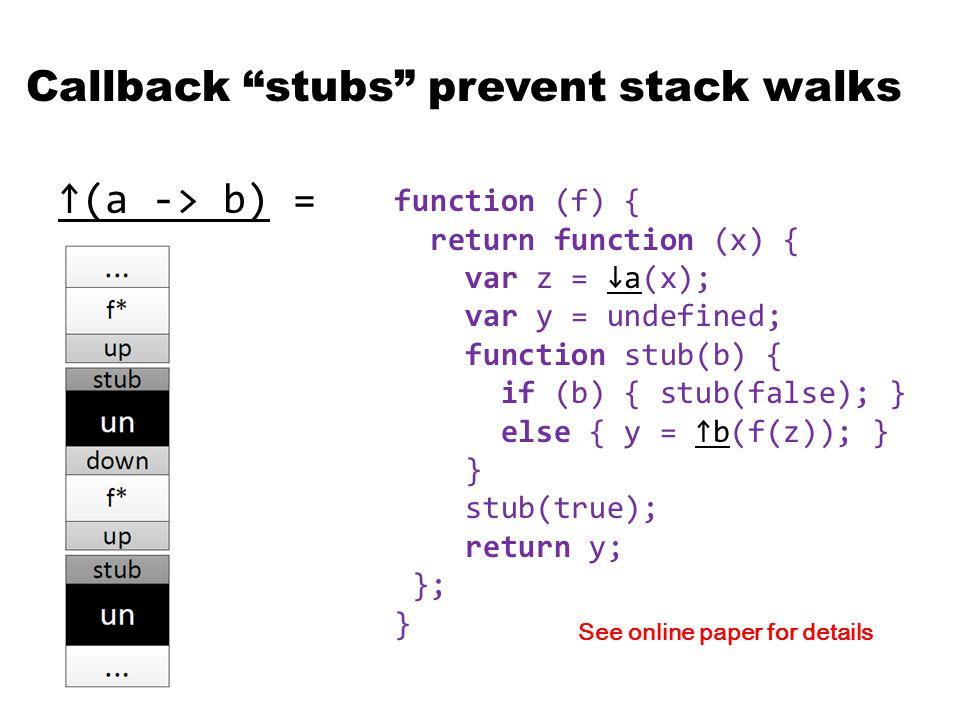 Callback stubs prevent stack walks ↑(a -> b) = function (f) { return function (x) { var z = ↓a(x); var y = undefined; function stub(b) { if (b) { stub(false); } else { y = ↑b(f(z)); } } stub(true); return y; }; } See online paper for details