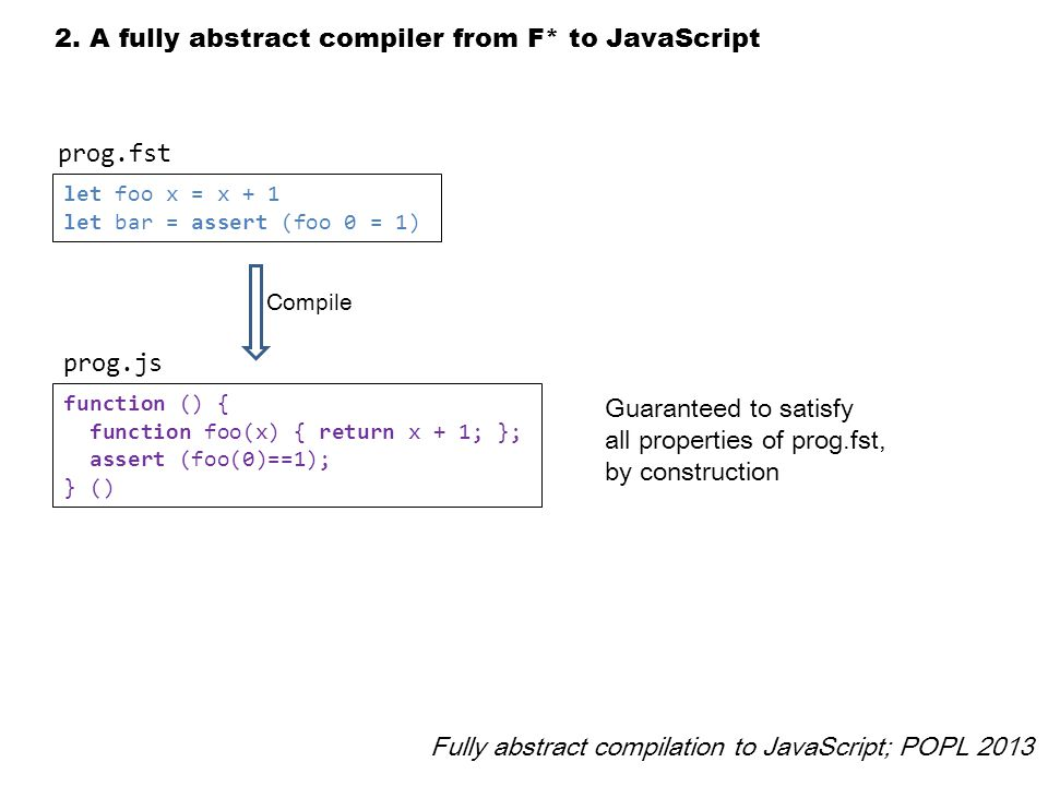 2. A fully abstract compiler from F* to JavaScript let foo x = x + 1 let bar = assert (foo 0 = 1) prog.fst Fully abstract compilation to JavaScript; P