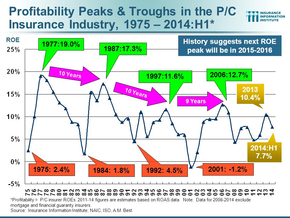 Profitability Peaks & Troughs in the P/C Insurance Industry, 1975 – 2014:H1* *Profitability = P/C insurer ROEs.