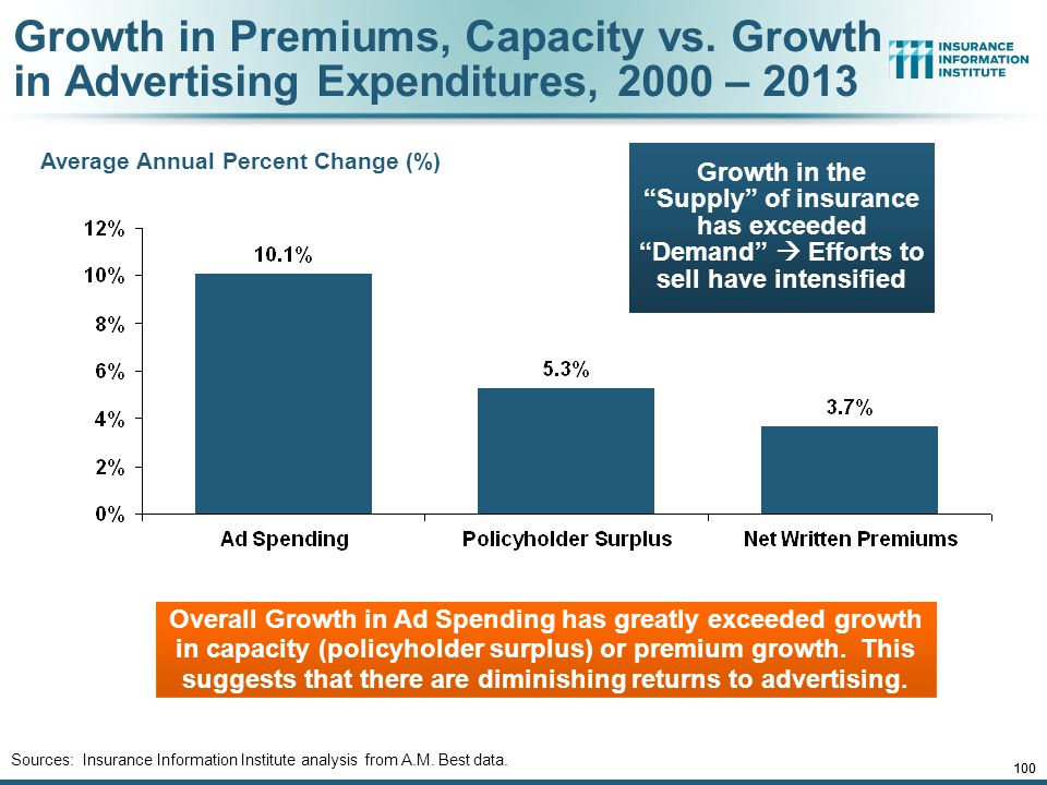 12/01/09 - 9pmeSlide – P6466 – The Financial Crisis and the Future of the P/C 100 Average Annual Percent Change (%) Overall Growth in Ad Spending has greatly exceeded growth in capacity (policyholder surplus) or premium growth.