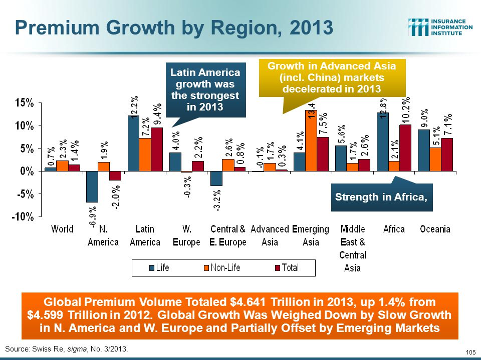 105 Premium Growth by Region, 2013 Global Premium Volume Totaled $4.641 Trillion in 2013, up 1.4% from $4.599 Trillion in 2012.