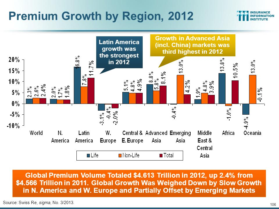 106 Premium Growth by Region, 2012 Global Premium Volume Totaled $4.613 Trillion in 2012, up 2.4% from $4.566 Trillion in 2011.