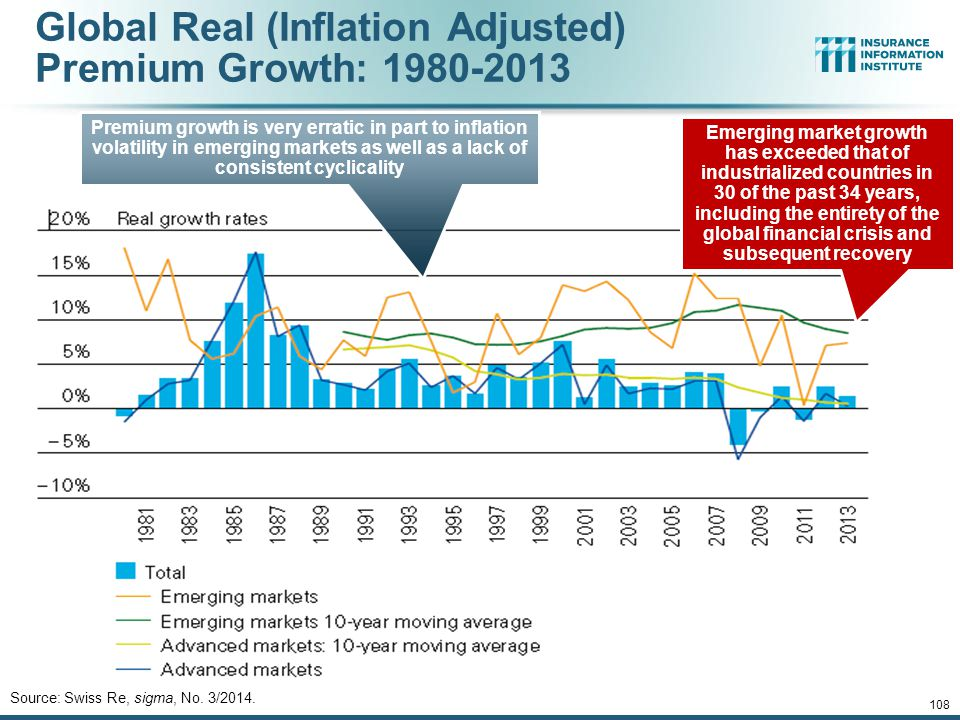 12/01/09 - 9pmeSlide – P6466 – The Financial Crisis and the Future of the P/C 108 Global Real (Inflation Adjusted) Premium Growth: 1980-2013 Source: Swiss Re, sigma, No.