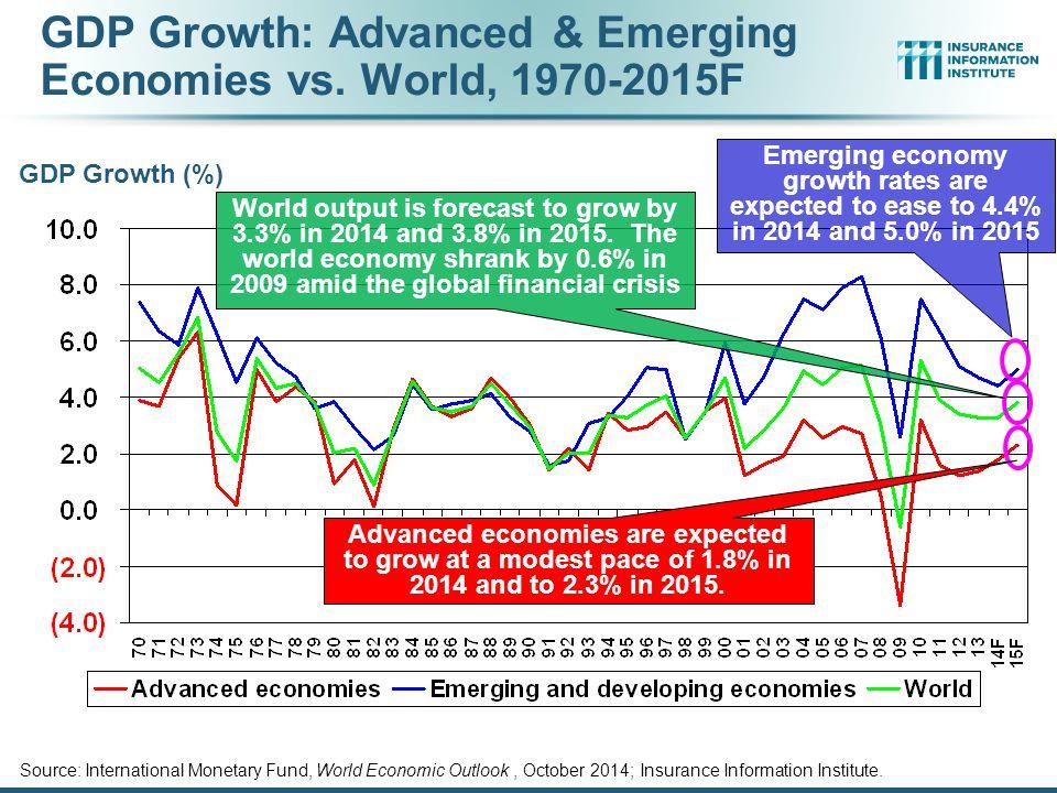 Source: International Monetary Fund, World Economic Outlook, October 2014; Insurance Information Institute.